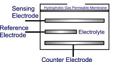 Gas Sensor Technologies | Fixed Gas Detectors | Mil-Ram